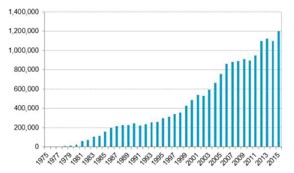 ワシントン条約掲載種の取引件数の推移 ©CITES Trade dashboad